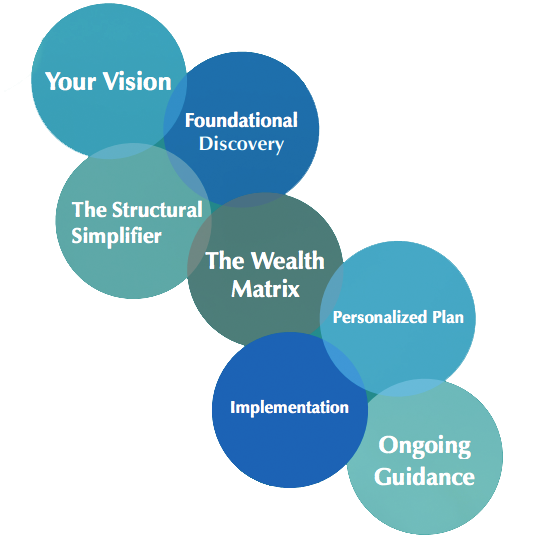 Financial And Wealth Planning Steps Image