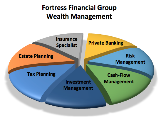 Fortress Wealth Management in Rochester, MN Diagram